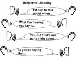Practice Reflective Listening in your couple relationship to experience and benefit from its subtle and lasting power.