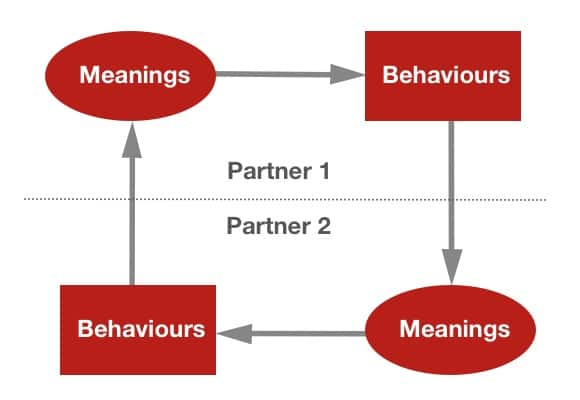 Interactions in Couple Counseling